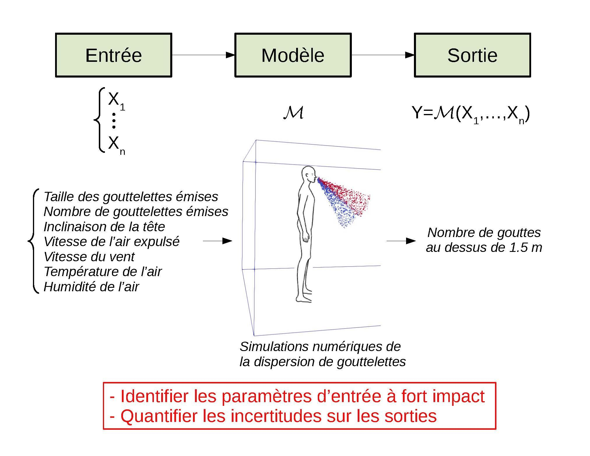 Modèle de simulation de dispersion de gouttelettes